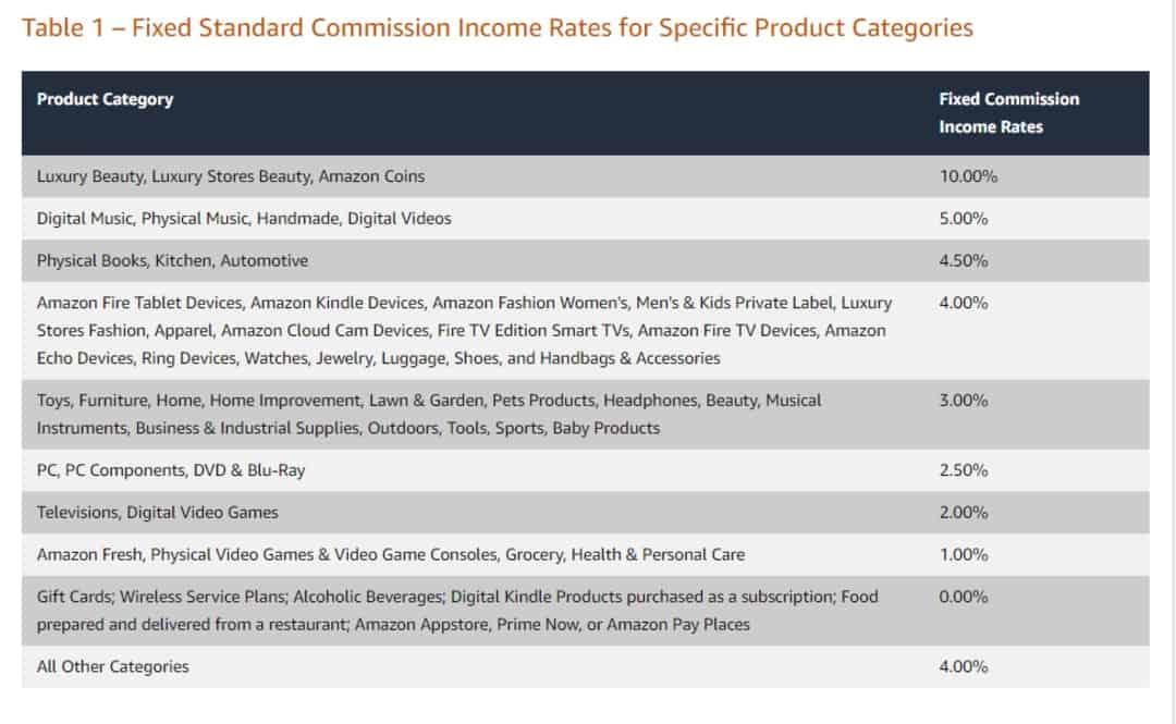 amazon commission rates