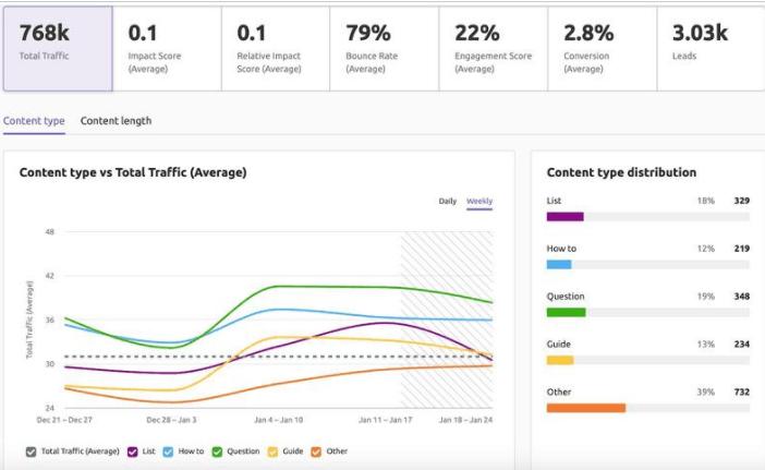 semrush performance analysis