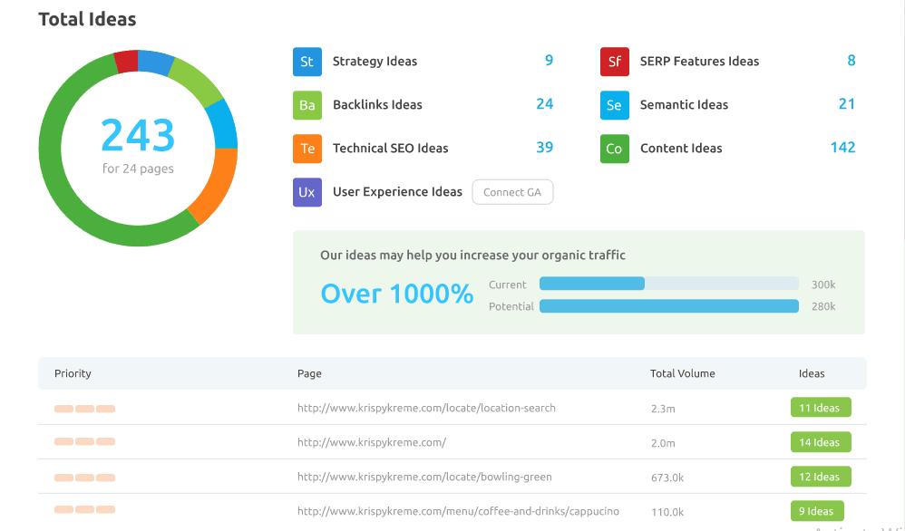 semrush website audit tool